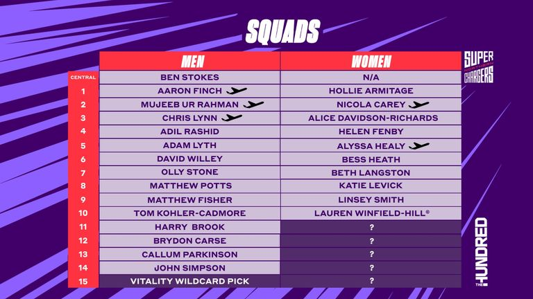 Northern Superchargers squad for The Hundred