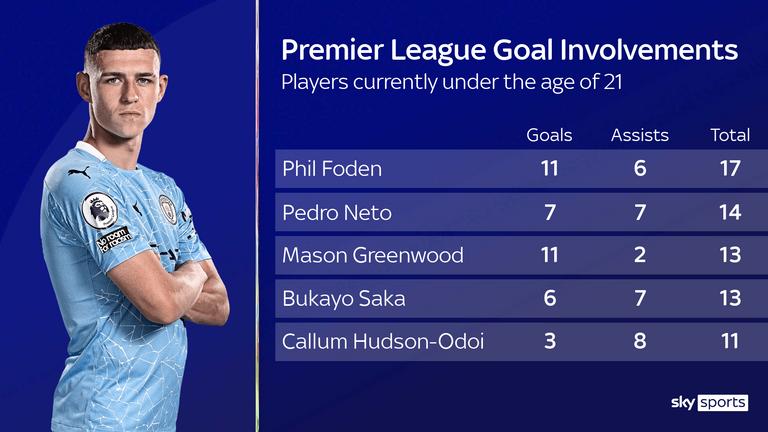 Phil Foden's Premier League engagement for Manchester City