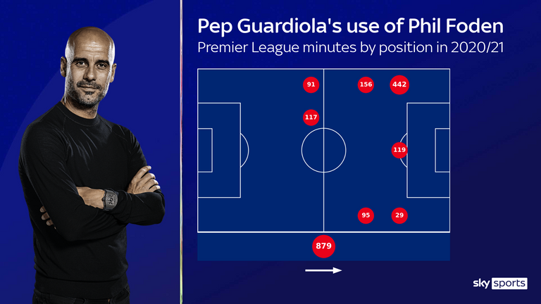 Phil Fodens Premier League minutes in the 2020/21 season