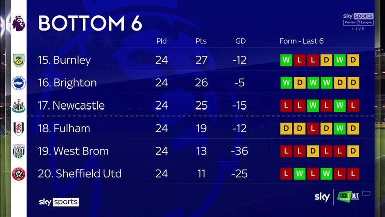 Premier League bottom six 17/02