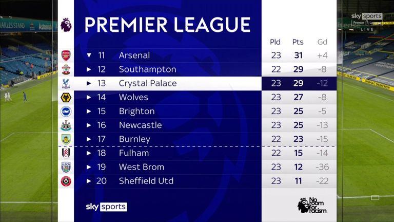 Premier League table - bottom half