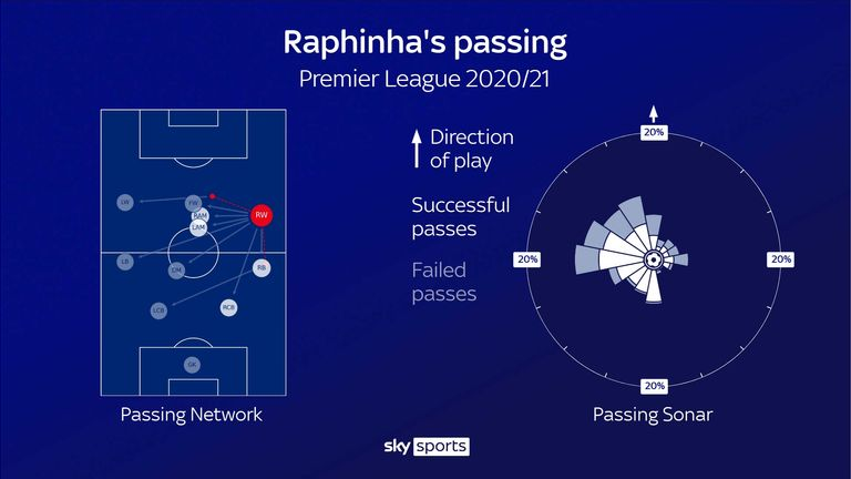 Raphinha's passing stats for Leeds United