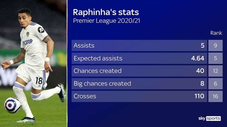 Raphinha's impressive stats for Leeds United