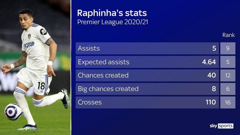 Raphinha's trip to Leeds: making Brazilian winger now lights up Premier League |  Football News