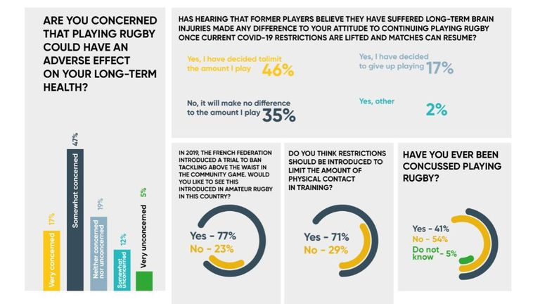A further study looked at what rugby players thought on the issue (Pic: Drake Foundation)