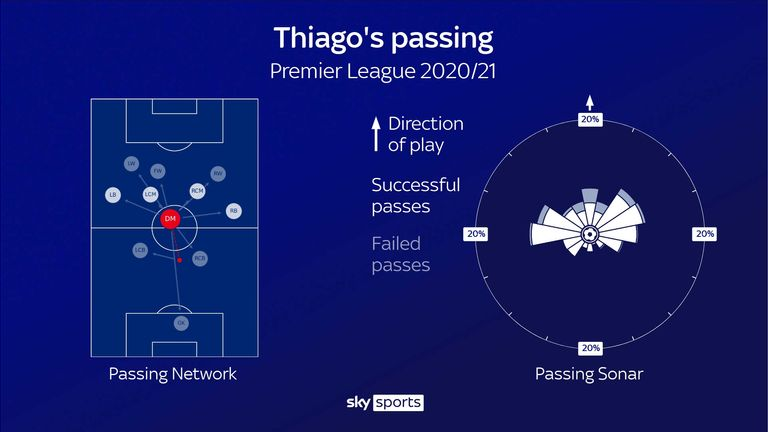 Thiago Alcantara's passing network and passing sonar for Liverpool in the Premier League