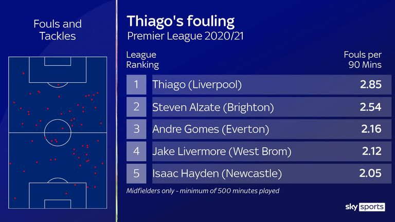 Thiago's fouling for Liverpool has been a feature of his game