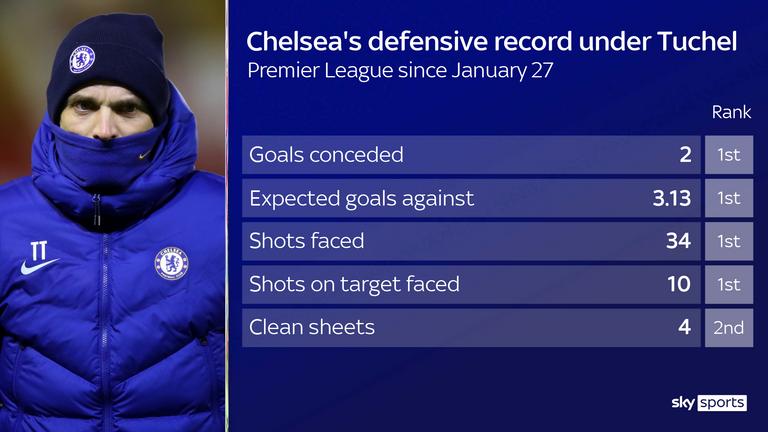Chelsea defensive record