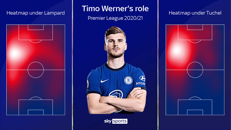 Timo Werner has a more focused role under Thomas Tuchel