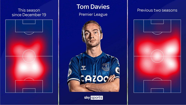 Tom Davies has taken on a deeper role in the second half of this campaign