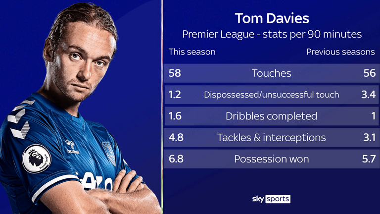 Davies is having more influence from his deeper role