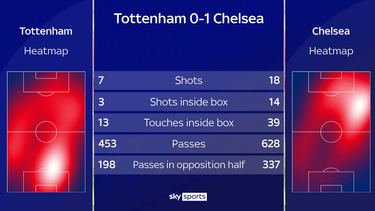 Chelsea dominated Tottenham in their 1-0 Premier League win at the Tottenham Hotspur Stadium