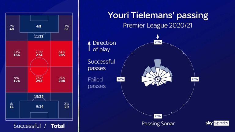 Leicester City's Youri Tielemans' passing analysed