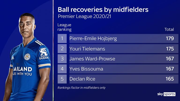 Leicester City's Youri Tielemans ranks among the top players in the Premier League for ball recoveries this season