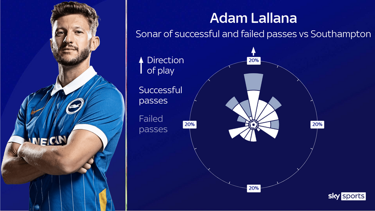 Adam Lallana looked to make creative passes forward from his deeper role against Southampton