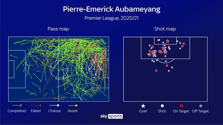Aubameyang's shot map shows his goal threat cutting inside from the left