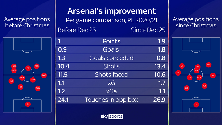 Arsenal's formation change and key stats since Christmas