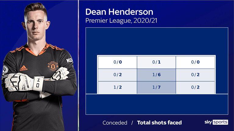 Dean Henderson - shots faced in PL 20/21