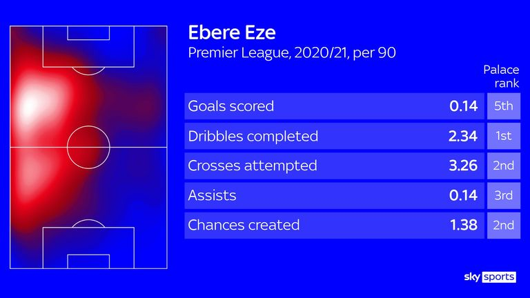 Eberechi Eze has shown his dribbling and creative skills in the Premier League this season