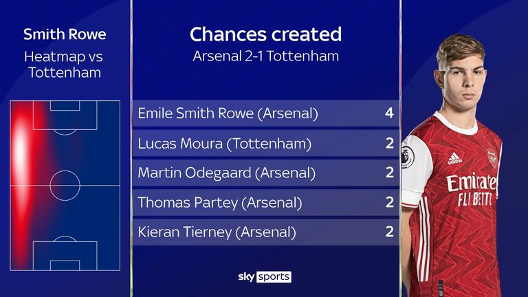 Emile Smith Rowe's chances created for Arsenal against Tottenham
