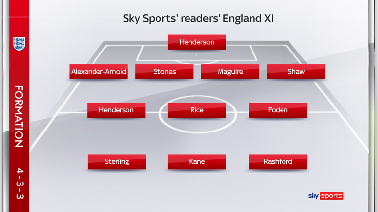 England's XI for the Euros - as selected by Sky Sports readers