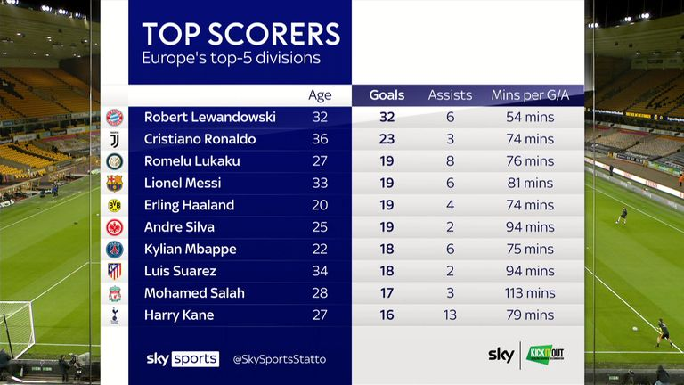 The highest scorers among Europe's top-five leagues this season