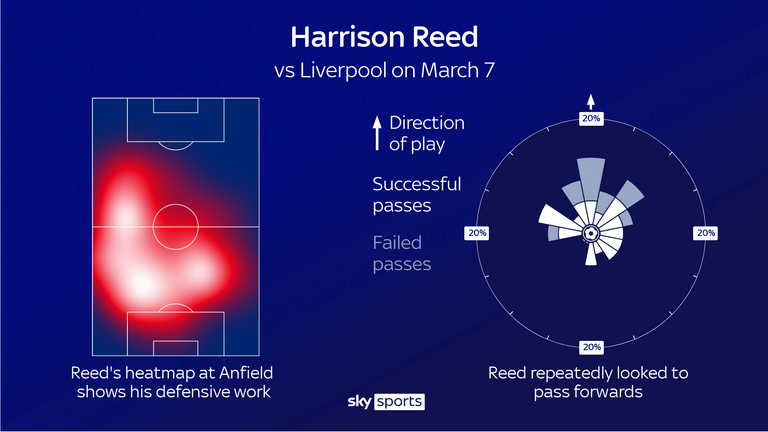 No player made more tackles than Harrison Reed during Fulham's 1-0 win at Liverpool - but he also repeatedly looked forwards with his passing