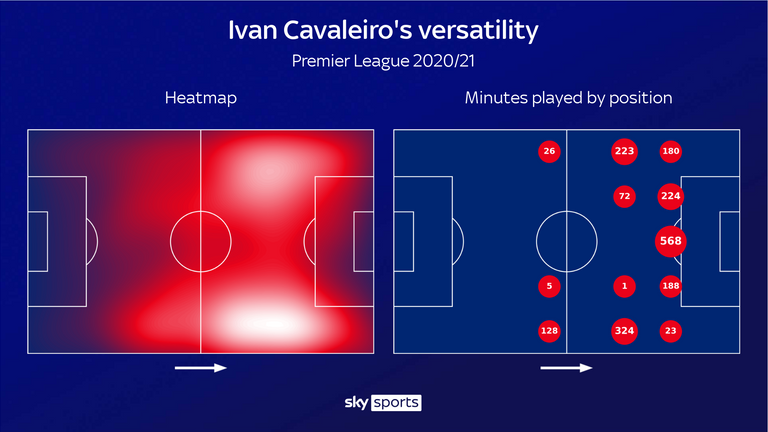 Cavaleiro has been used in a host of different positions this season