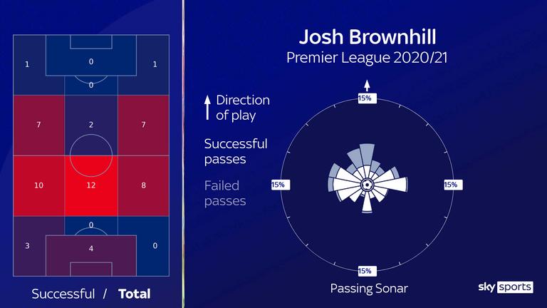 Brownhill's 55 interceptions (left) and Premier League passing sonar
