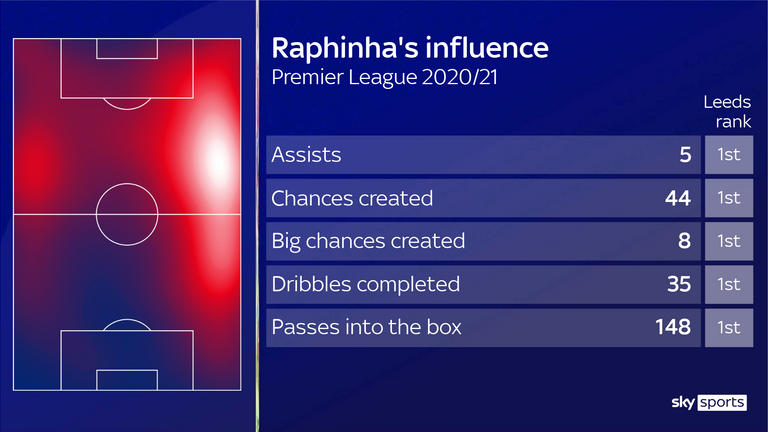 Raphinha has mostly operated from the right flank but has also played on the left