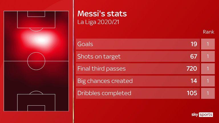Lionel Messi's stats for Barcelona in La Liga this season