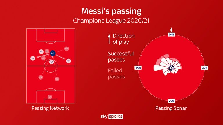 Lionel Messi's passing for Barcelona in the Champions League this season
