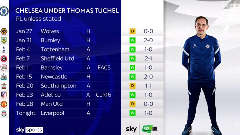 Thomas Tuchel is unbeaten in his first 10 games in charge of Chelsea