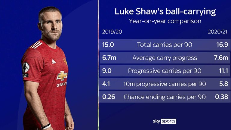 Luke Shaw's ball-carrying for Manchester United