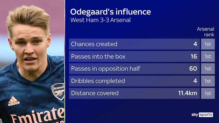 Odegaard shone in the 3-3 draw with West Ham
