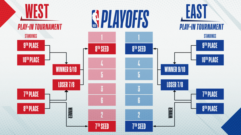 The format for the new play-in tournament beginning Tuesday, May 18 and concluding Friday, May 21. Source: NBA