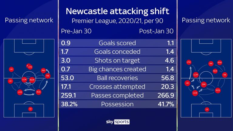 Newcastle have tried to play a more attacking brand of football in recent weeks - but despite improved performances, they have slipped down the table