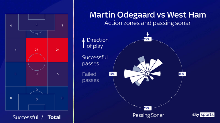 Odegaard excelled in the No 10 position against West Ham