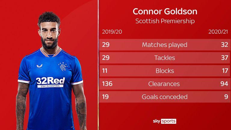 Goldson Rangers