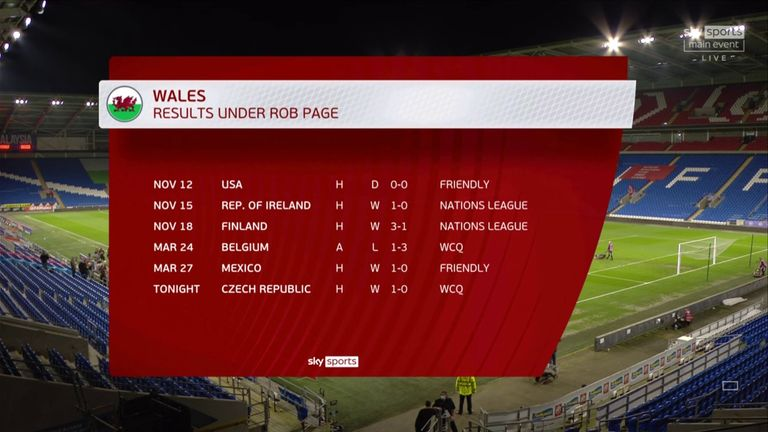 Wales' results under Rob Page