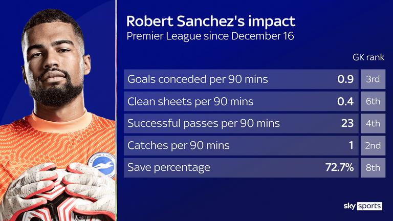 Sanchez has impressed for Brighton this season
