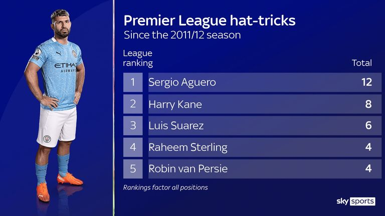Manchester City's Sergio Aguero has scored the most Premier League hat-tricks since joining the club in 2011