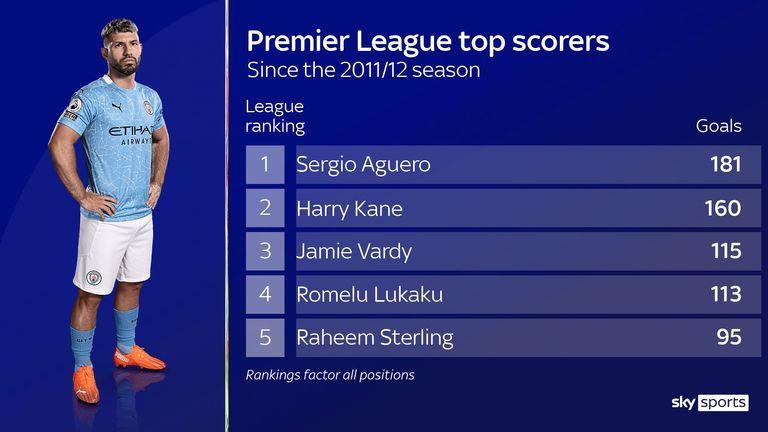 Manchester City's Sergio Aguero has scored the most Premier League goals since joining the club in 2011