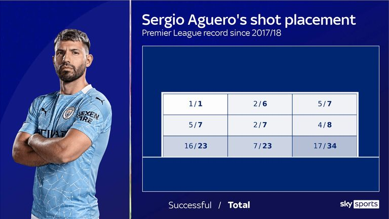 Sergio Aguero's shot placement for Manchester City in the Premier League since the start of the 2017/18 season
