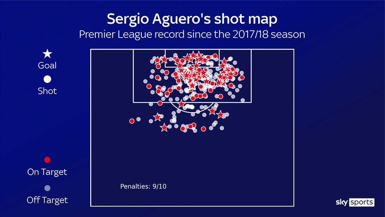 Sergio Aguero's shot map for Manchester City in the Premier League since the start of the 2017/18 season
