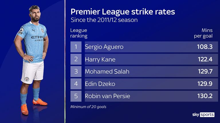 Manchester City's Sergio Aguero has the best Premier League strike rate of any forward since joining the club in 2011