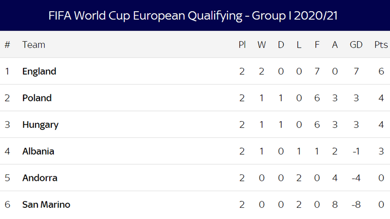 World Cup Qualifying - Group I