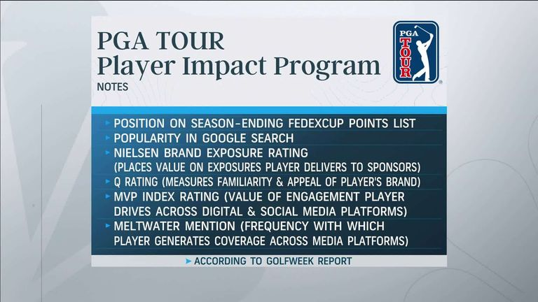 Golf Channel's Golf Today team take a closer look at the PGA Tour's 'Player Impact Program' - as reported by Golfweek - and discuss whether the bonus fund is good for the sport