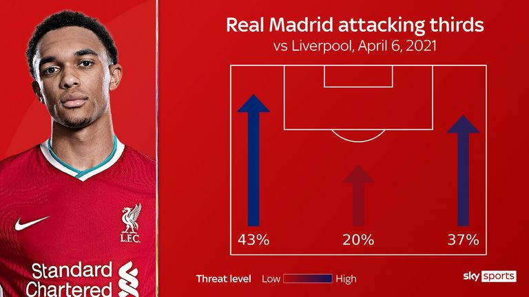 Real Madrid targeted Trent Alexander-Arnold's flank