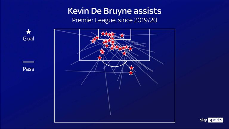 A large proportion of De Bruyne's assists have come from diagonals down the right side